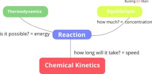 نقشه تصویر ذهنی یادگیری شیمی
